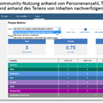 IBM_Connections-Cloud_Kennzahlen